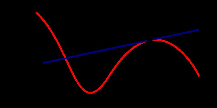 calcolare derivate