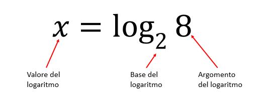 cosa sono logaritmi
