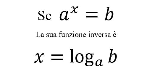 A cosa servono i Logaritmi