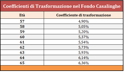 coefficienti rivalutazione pensione casalinghe