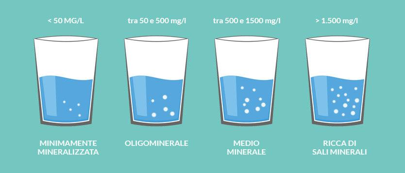 migliore acqua da bere in gravidanza