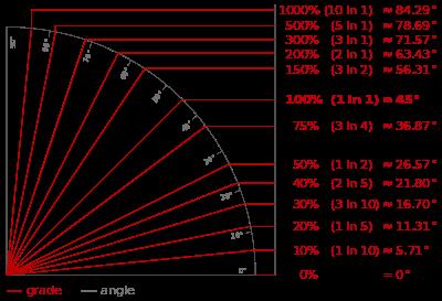 tabella pendenza tetto