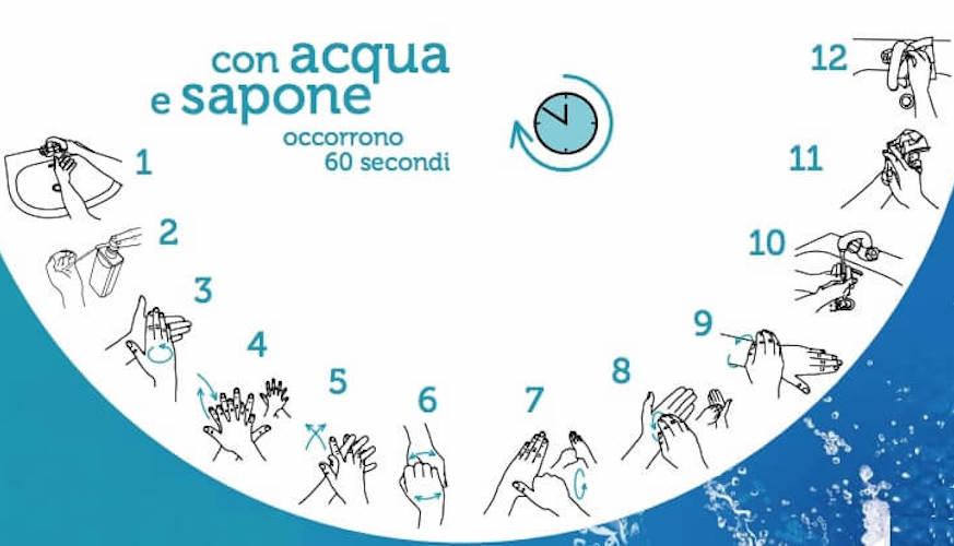Indicazioni per lavarsi bene mani