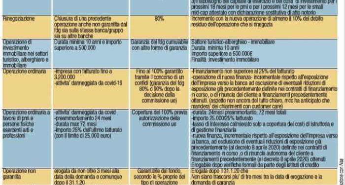 infografica decreto liquidita