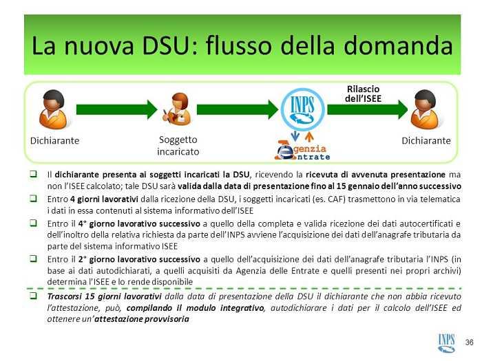 flusso della DSU